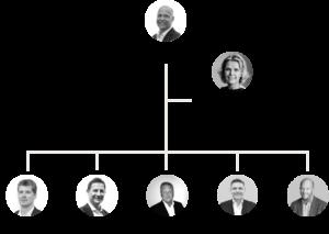 Management_chart